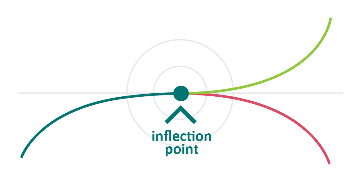 inflection_point new